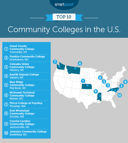 "EMCC placed No. 8 on SmartAsset's annual report titled ""The Best Community Colleges in America — 2019 Edition."" -- Graph courtesy of SmartAsset"