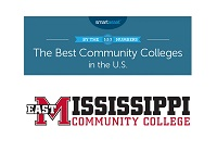 "SmartAsset ranked East Mississippi Community College 12th in the nation in ""The Best Community Colleges in the U.S. — 2020 Edition."""